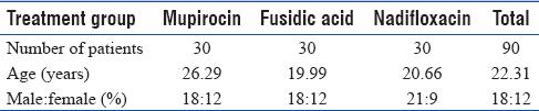 Topical 2% mupirocin versus 2% fusidic acid versus 1