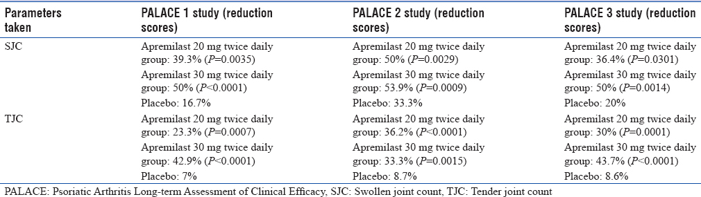 Table 3: Psoriatic Arthritis Long-term Assessment of Clinical Efficacy studies demonstrating reductions in swollen joint counts and tender joint counts following apremilast intake