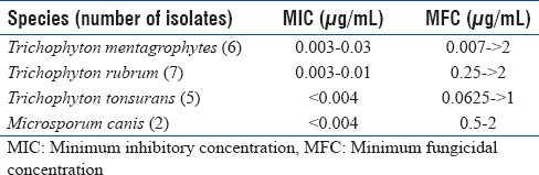 Table 1: Minimum inhibitory concentrations and minimum fungicidal concentrations of itraconazole for dermatophytes (adapted from Hazen 1998)