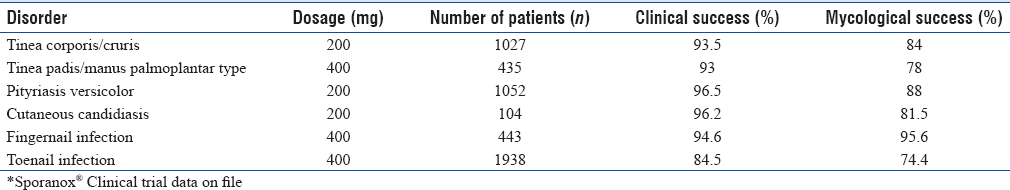 Table 2: Cure rate of itraconazole on 1 week dosing for skin infections and nail infections*