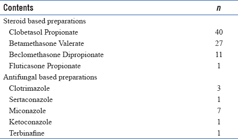 Table 3: Contents of the OTC medication used by the study population