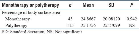 Table 5: Percentage of body surface area in monotherapy versus polytherapy