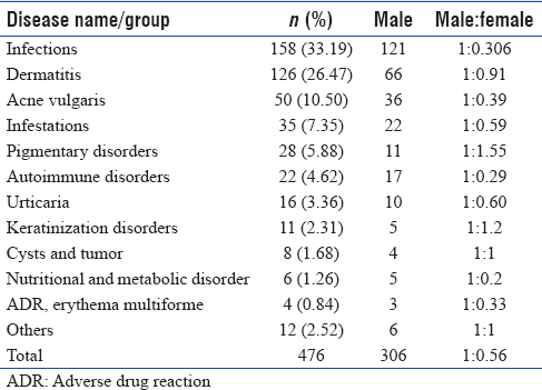 Table 2: Category-wise distribution and frequency of skin diseases in dermatology outpatient department