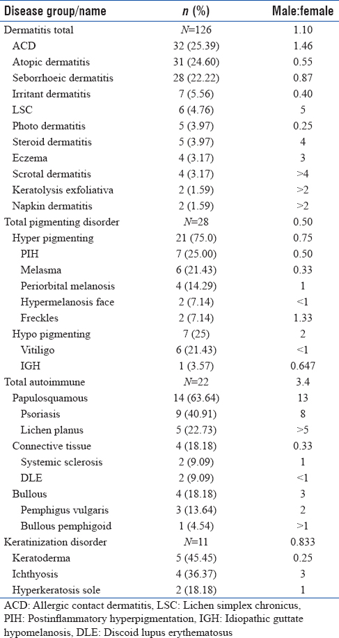Table 5: Frequency and sex ratio of few very common skin disease groups