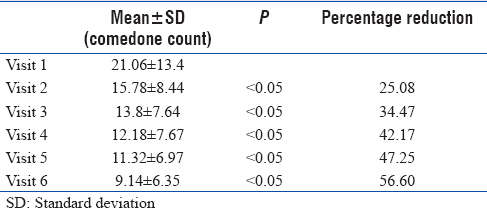 Table 2: Efficacy of topical adapalene (0.1%) in comedones count
