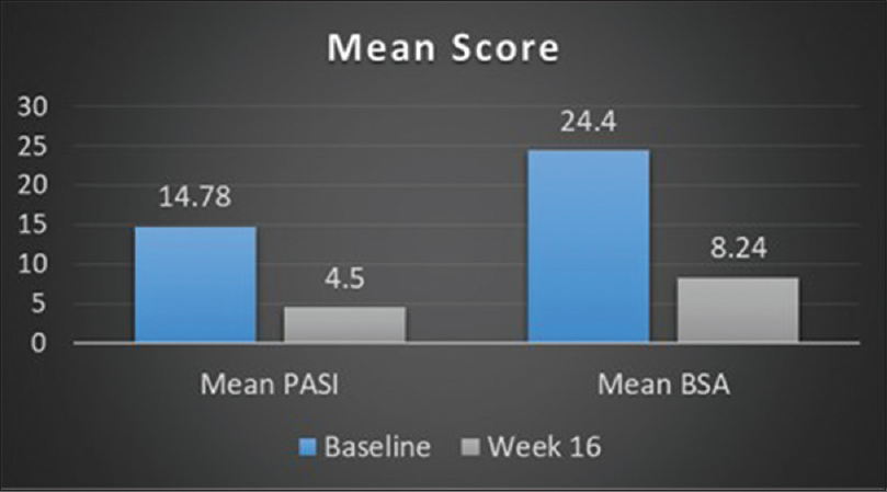 Figure 2: Improvement in the mean Psoriasis Area and Severity Index and body surface area