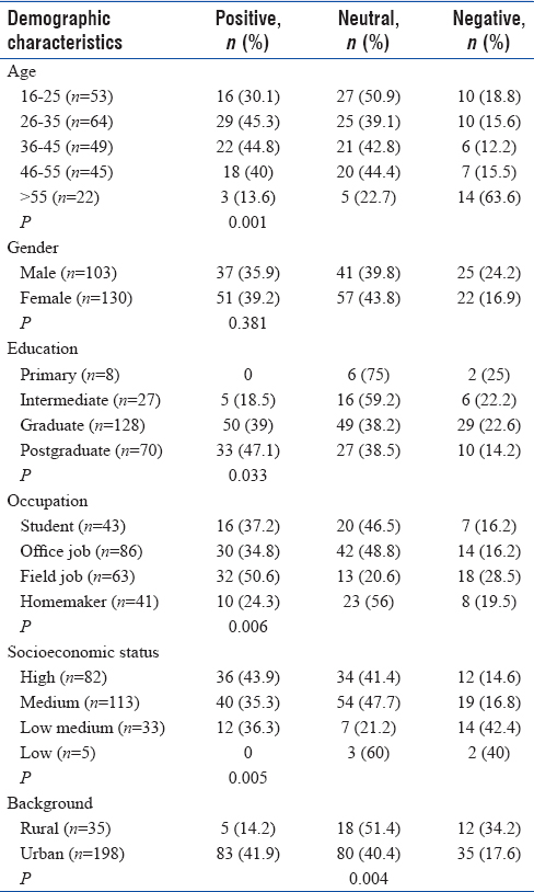 Table 4: Attitude toward sun protection stratified by age, gender, education level, occupation, socioeconomic status, and background (rural/urban) in 233 responders