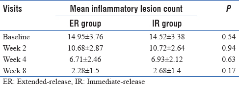 Table 3: Improvement in inflammatory lesion count in both the groups
